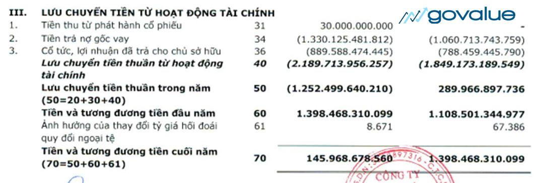 Luu-chuyen-tien-thuan-hoat-dong-tai-chinh